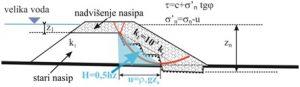 Utjecaj hidrostatičkog tlaka na klizanje novog dijela nasipa (shema)