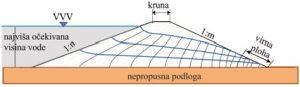 Strujanje kroz homogeni nasip