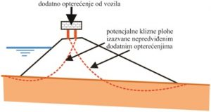 Utjecaj vozila na aktiviranje kliznih ploha na nasipu