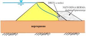 Osiguranje stabilnosti nizvodne kosine nasipa na nepropusnoj podlozi