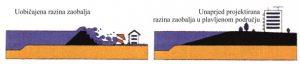 Zaštita građevina od prelijevanja nasipa