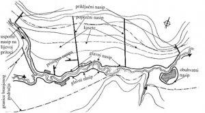 Situacija plavljenog područja s obrambenim nasipima
